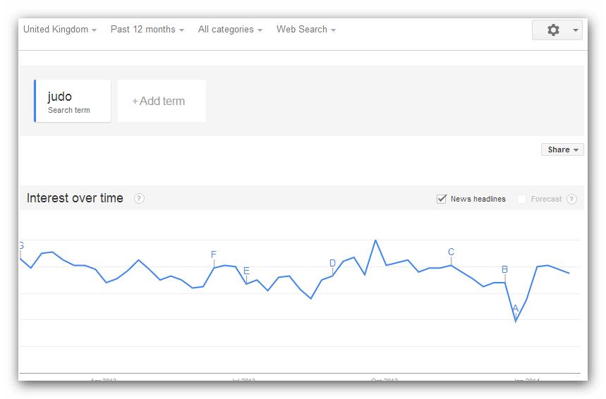 Judo 12 months search